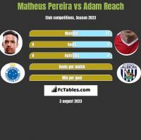 Matheus Pereira vs Adam Reach h2h player stats