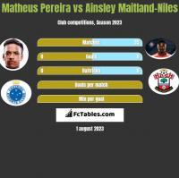 Matheus Pereira vs Ainsley Maitland-Niles h2h player stats