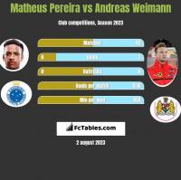 Matheus Pereira vs Andreas Weimann h2h player stats