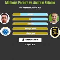 Matheus Pereira vs Andrew Shinnie h2h player stats