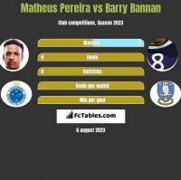 Matheus Pereira vs Barry Bannan h2h player stats