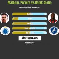 Matheus Pereira vs Benik Afobe h2h player stats