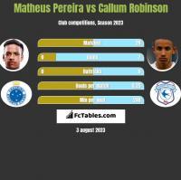 Matheus Pereira vs Callum Robinson h2h player stats