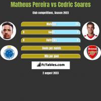 Matheus Pereira vs Cedric Soares h2h player stats