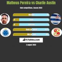 Matheus Pereira vs Charlie Austin h2h player stats
