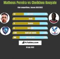 Matheus Pereira vs Cheikhou Kouyate h2h player stats