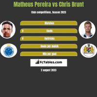 Matheus Pereira vs Chris Brunt h2h player stats