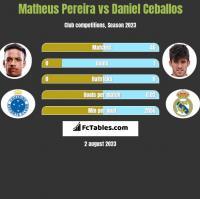 Matheus Pereira vs Daniel Ceballos h2h player stats
