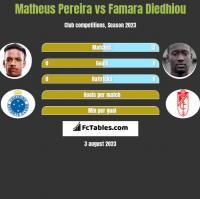 Matheus Pereira vs Famara Diedhiou h2h player stats