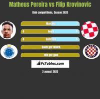 Matheus Pereira vs Filip Krovinovic h2h player stats