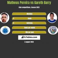 Matheus Pereira vs Gareth Barry h2h player stats