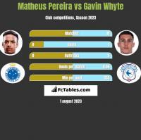 Matheus Pereira vs Gavin Whyte h2h player stats