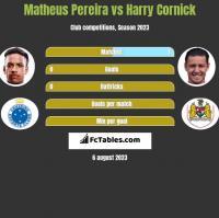 Matheus Pereira vs Harry Cornick h2h player stats