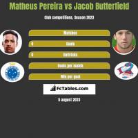 Matheus Pereira vs Jacob Butterfield h2h player stats