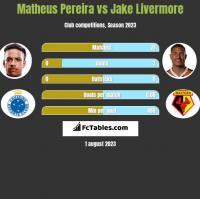 Matheus Pereira vs Jake Livermore h2h player stats