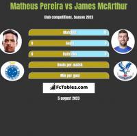 Matheus Pereira vs James McArthur h2h player stats