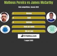 Matheus Pereira vs James McCarthy h2h player stats