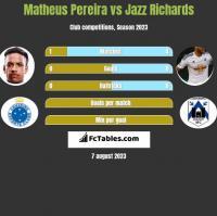 Matheus Pereira vs Jazz Richards h2h player stats