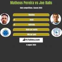 Matheus Pereira vs Joe Ralls h2h player stats