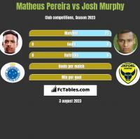 Matheus Pereira vs Josh Murphy h2h player stats