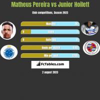 Matheus Pereira vs Junior Hoilett h2h player stats