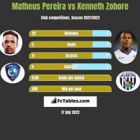 Matheus Pereira vs Kenneth Zohore h2h player stats