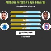 Matheus Pereira vs Kyle Edwards h2h player stats