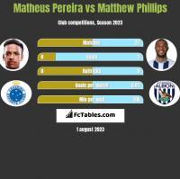 Matheus Pereira vs Matthew Phillips h2h player stats