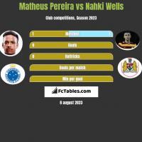 Matheus Pereira vs Nahki Wells h2h player stats
