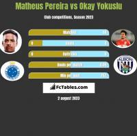 Matheus Pereira vs Okay Yokuslu h2h player stats