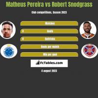 Matheus Pereira vs Robert Snodgrass h2h player stats