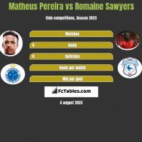 Matheus Pereira vs Romaine Sawyers h2h player stats