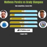 Matheus Pereira vs Grady Diangana h2h player stats