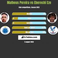 Matheus Pereira vs Eberechi Eze h2h player stats