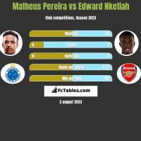 Matheus Pereira vs Edward Nketiah h2h player stats