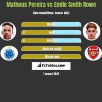 Matheus Pereira vs Emile Smith Rowe h2h player stats