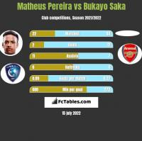 Matheus Pereira vs Bukayo Saka h2h player stats