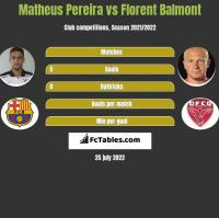 Matheus Pereira vs Florent Balmont h2h player stats