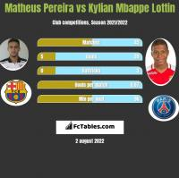 Matheus Pereira vs Kylian Mbappe Lottin h2h player stats