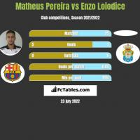 Matheus Pereira vs Enzo Loiodice h2h player stats