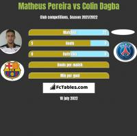 Matheus Pereira vs Colin Dagba h2h player stats