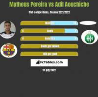 Matheus Pereira vs Adil Aouchiche h2h player stats