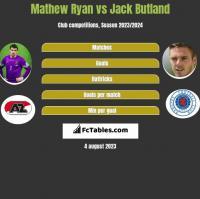 Mathew Ryan vs Jack Butland h2h player stats