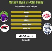 Mathew Ryan vs John Ruddy h2h player stats