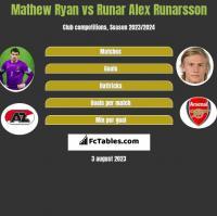 Mathew Ryan vs Runar Alex Runarsson h2h player stats