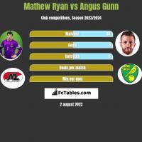 Mathew Ryan vs Angus Gunn h2h player stats