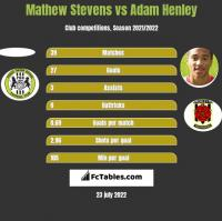 Mathew Stevens vs Adam Henley h2h player stats