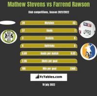 Mathew Stevens vs Farrend Rawson h2h player stats