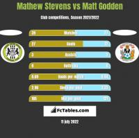 Mathew Stevens vs Matt Godden h2h player stats