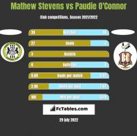 Mathew Stevens vs Paudie O'Connor h2h player stats